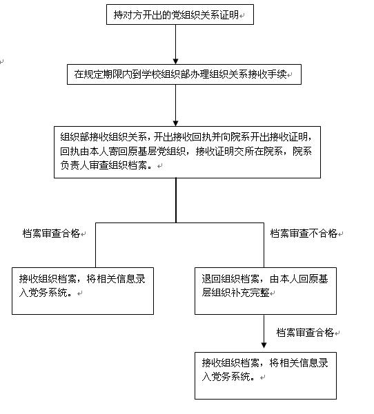 http://info.huanghuai.edu.cn/Files/zuzhi/QQ截图20130605114312.png